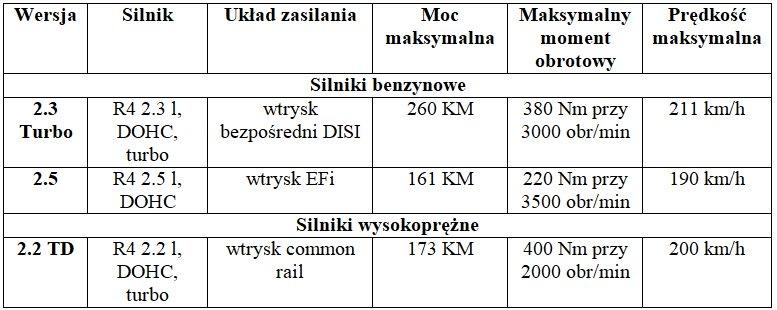 Dane techniczne Mazdy CX-7