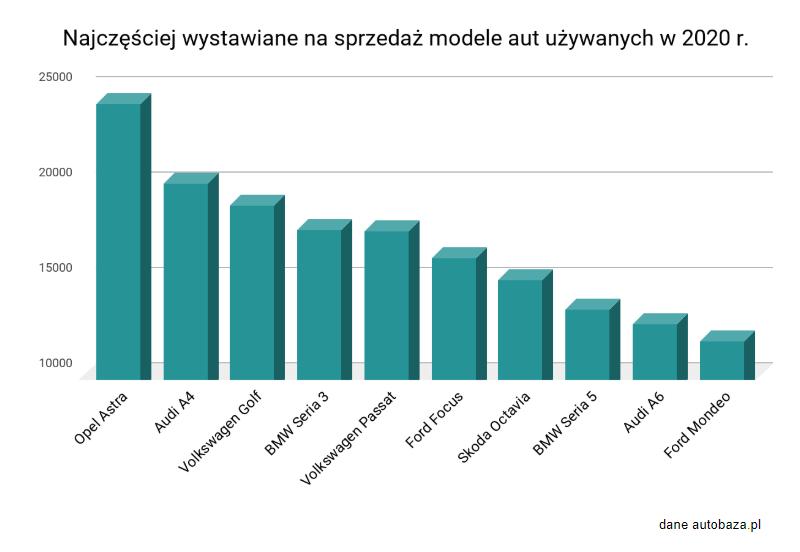 Popularne modele aut wg. danych autobaza